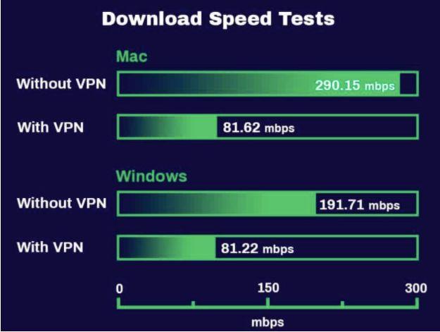 Ivacy VPN Speed